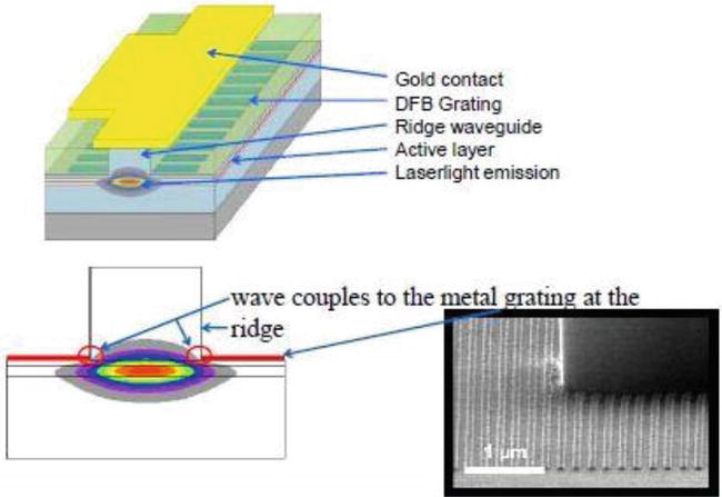 Mid-Infrared InP-Based Discrete Mode Laser Diodes – BeamQus on